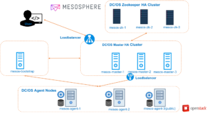 How to build HA Mesosphere DC/OS Cluster