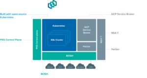 Deploy Kubernetes cluster using Pivotal Container Service(PKS) on VMware
