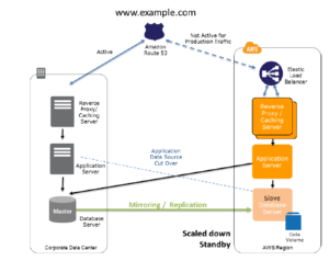 Amazon Web Services as a Disaster Recovery Solution