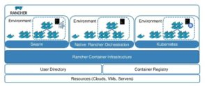 Rancher – Creating a highly available container orchestration cluster on OpenStack using Terraform
