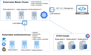 Build Highly Available Kubernetes v1.7.4 Cluster with Calico and Docker